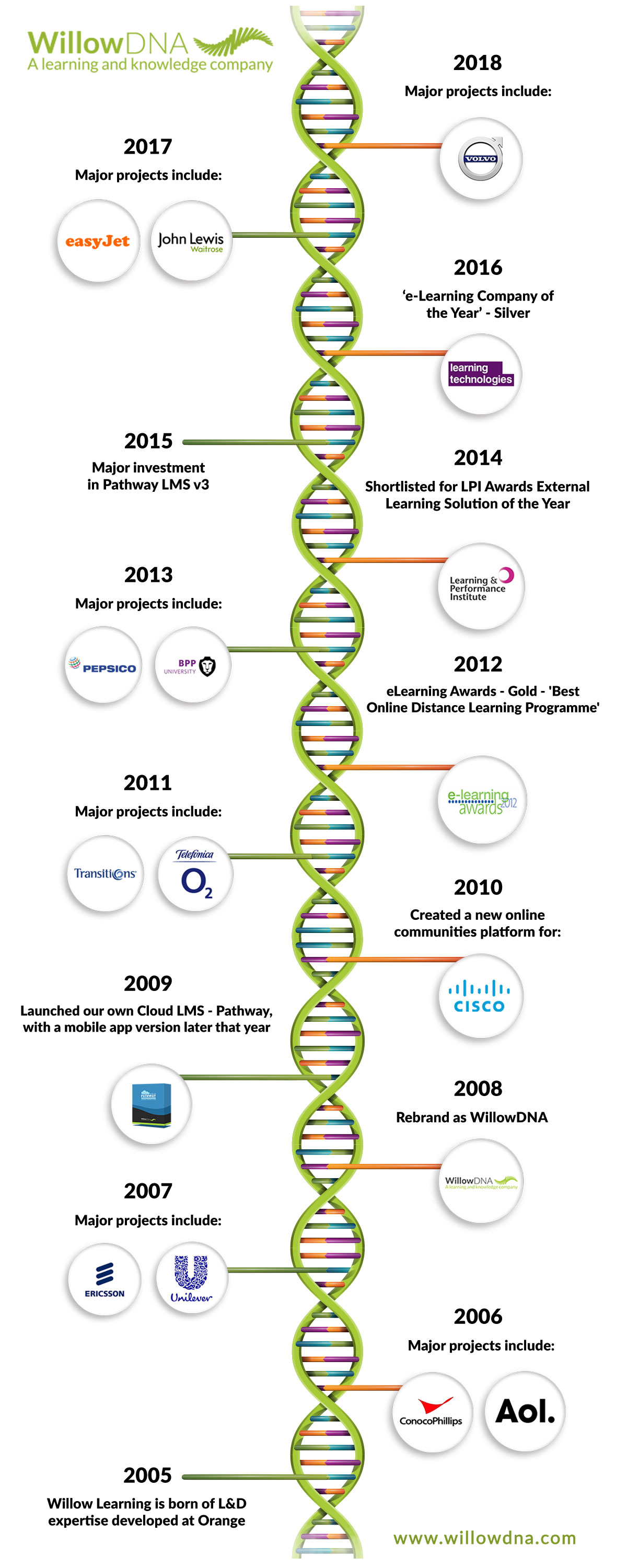 Top e-learning company in the UK - WillowDNA history